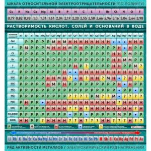 Растворимость кислот, солей и оснований в воде (подробная)